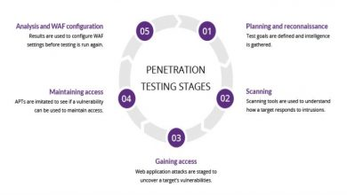 Photo of What Are The Advantages Of Penetration Testing?