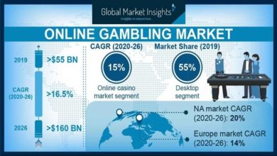 Photo of An Analytical Market Research of Global Online Gambling Markets 2021