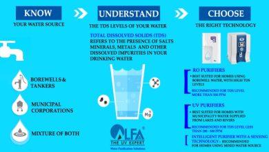 Photo of Top 7 Signs That You Should Replace Your Water Purifier